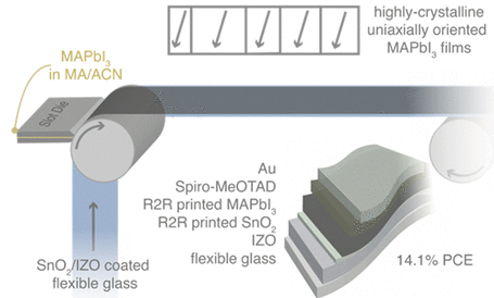Roll-to-Roll Printing of Perovskite Solar Cells